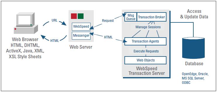 Этот рисунок демонстрирует связь «браузерных» приложений с WebSpeed Transaction Server и данными.