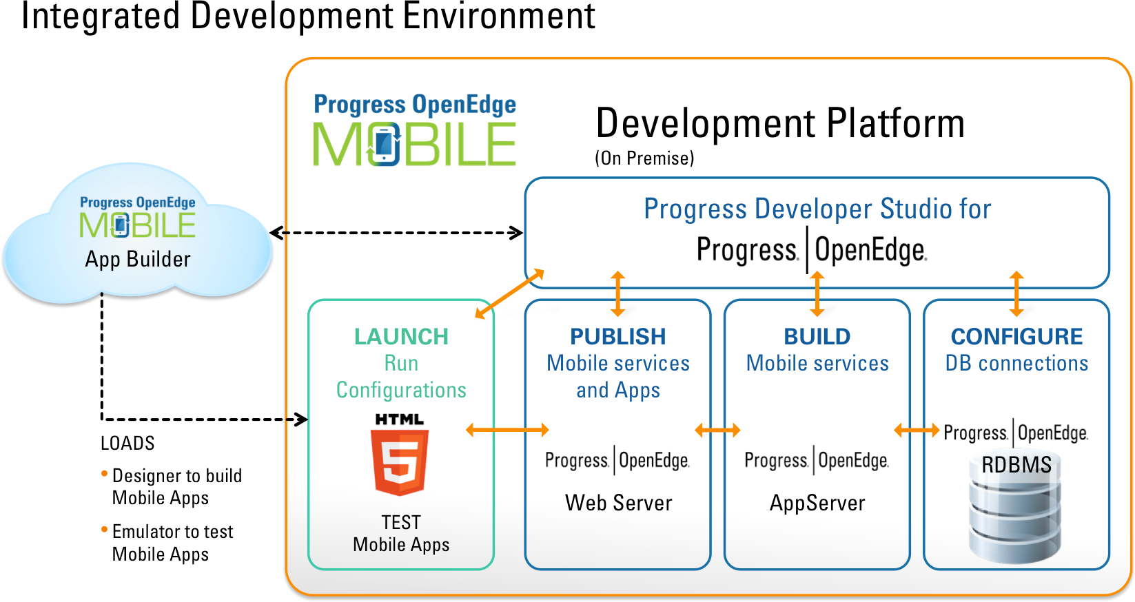 OpenEdge Mobile Integrated development environmen