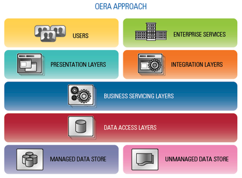 Progress® OpenEdge® Reference Architecture Approach